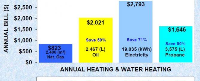 gas comparison chart