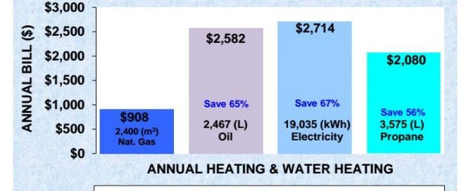annual heating and water heating